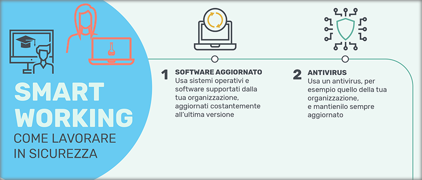 Smart Working: 1. Software Aggiornato - 2. Antivirus
